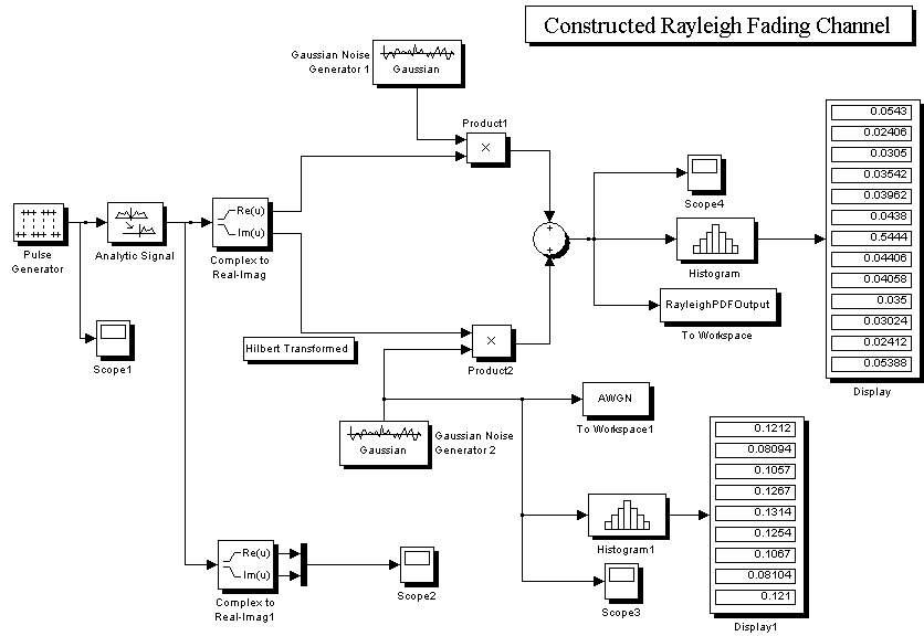RayleighFadingChannel